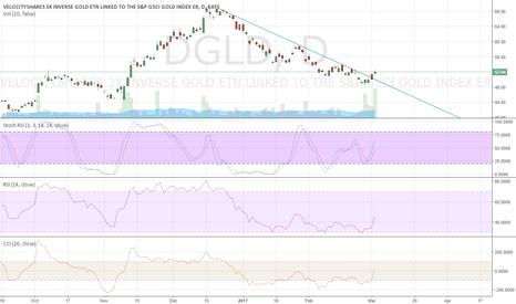 DGLD: Buy Inverse Gold ETF - DGLD
