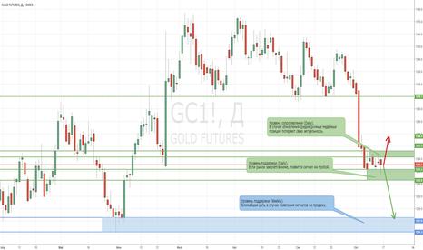 GC1!: Медвежьи позиции на рынке золота остаются актуальными