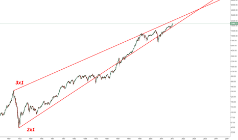 DOWI: 80 YEAR RISING WEDGE IN THE DOW