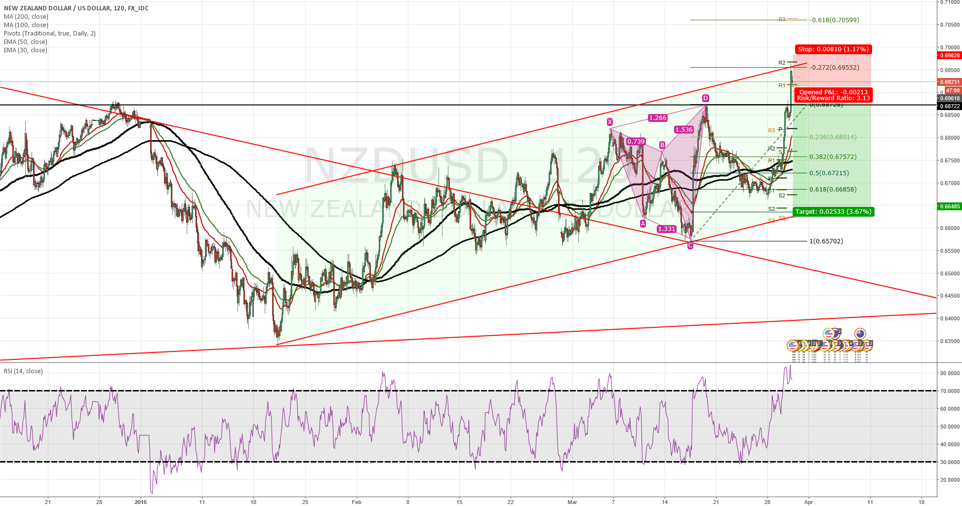 NZDUSD Upper Channel Hit
