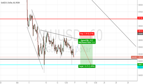 XAUUSD: LOOKING FOR SHORTS ON GOLD AROUND 1258