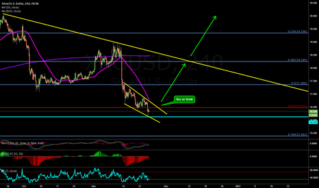 XAGUSD: Silver getting ready to take off?