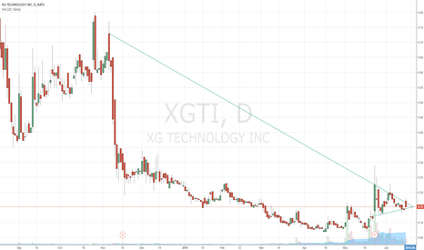 XGTI: $XGTI- Bull or Bear Flag?