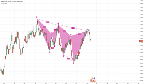 NZDUSD: Cypher partten 0.382 profit. Still selling to 0.618.