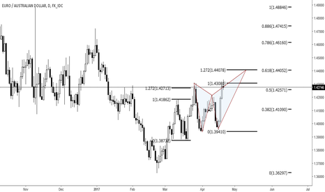 EURAUD: EURAUD- Bearish 3-Drive pattern + Bearish Butterfly