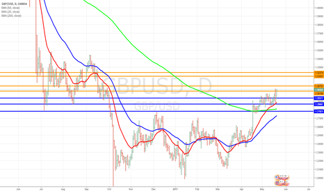 GBPUSD: GBP/USD looking to test 1.3274 soon