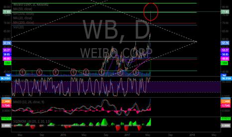 WB: $WB at Fib resistance
