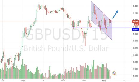 GBPUSD: фунт доллар прорыв флага и уход в верх