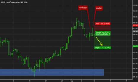 GBPJPY: GBPJPY pin bar opportunity