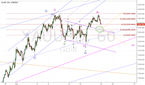 XAUUSD: GOLD; decision point