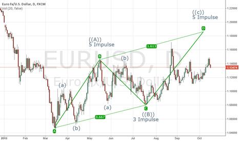 EURUSD: EUR/USD For Next Week