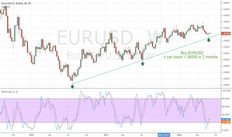 EURUSD: Buy Signal in EURUSD