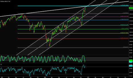 RUT: Wait to short Russell 2000