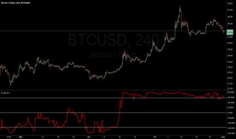 BTCUSD: bitcoin bounce or more down