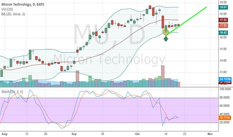 MU: Bollinger + Hammer + Stochastic indicator