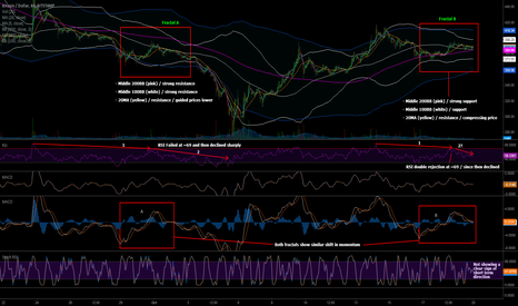BTCUSD: Do Fractals Repeat? Weekly Preview   Bitstamp - BTC/USD - 1HR