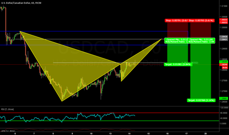 USDCAD: Trend Continuation via bearish Bat Pattern on USDCAD