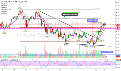 FBHS: Bearish Continuation Wedge