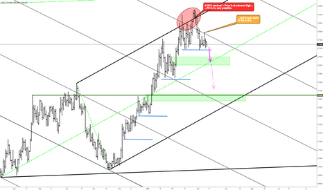 EURGBP: EURGBP - Beck from extremes and headbang at A/R's