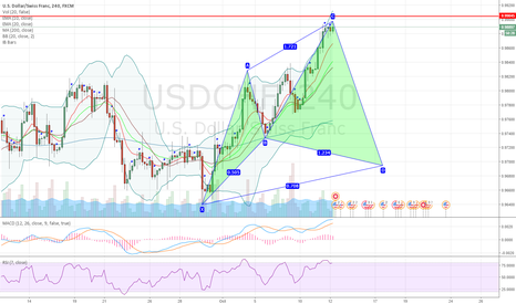USDCHF: USDCHF potential bullish cypher pattern forming on 4H chart