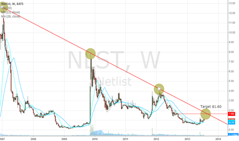 NLST: Netlist (NLST)
