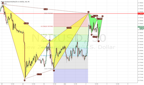 NZDUSD: Go for T2 of Big Bat with small Cypher