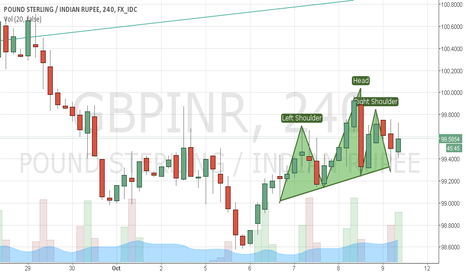 GBPINR: Its time to go SHORT after getting the neckline broken.