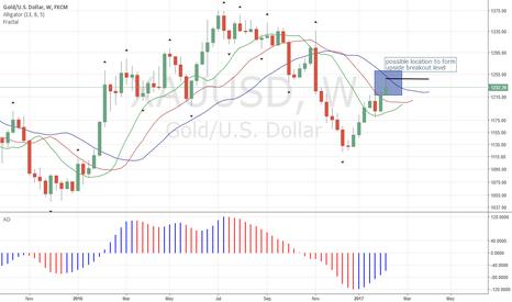 XAUUSD: Gold Might Show Upside B/O Level Soon