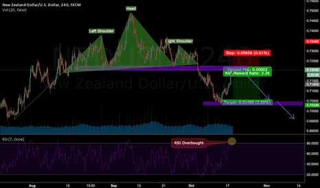 NZDUSD: NZDUSD: Structure based short