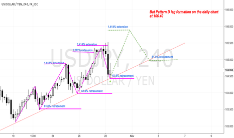 USDJPY: USD/JPY 4h trend continuation