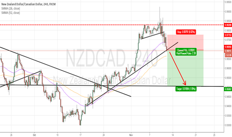 NZDCAD: NZDCAD : SELL THE BREAKOUT