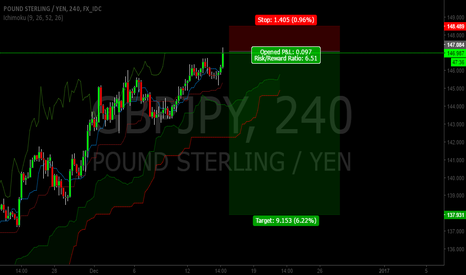 GBPJPY: GBP/JPY YEN PAYBACK RETRACEMENT END OF THIS MONTH!