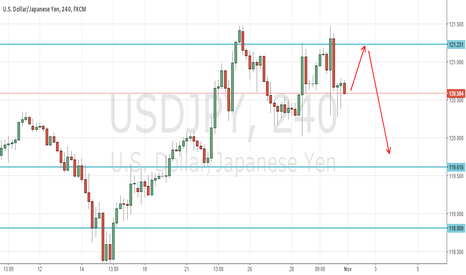 USDJPY: USDJPY Weekly Review