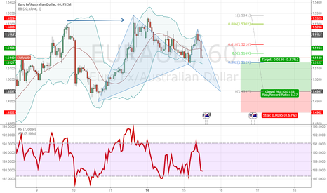 EURAUD: Bullish BAT