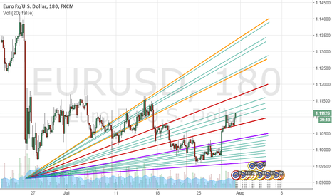 EURUSD: EURUSD - The Higher the Price the Quicker we Rise