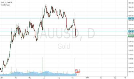 XAUUSD: GOLD Talk!
