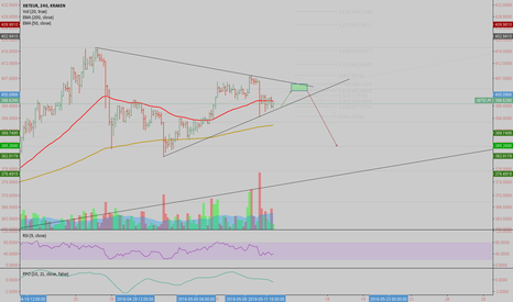 XBTEUR: BTC The countdown is nearing.