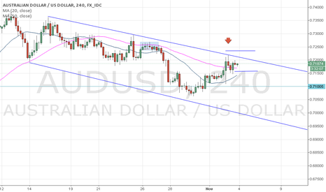 AUDUSD: Time for Entry against AUD
