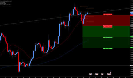 EURUSD: Here Comes The Shoulder