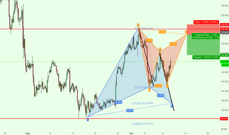 USDJPY: USDJPY - Plan B: Potential Bearish Bat Pattern!!!