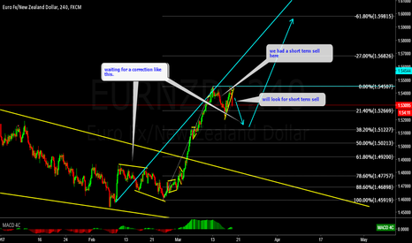 EURNZD: EURNZD wave srtucture