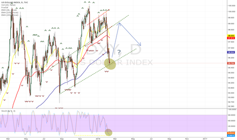 DXY: Might get a bounce here