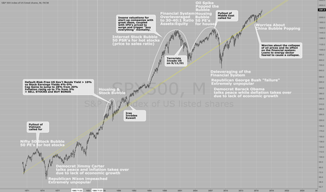 SPX500: The Long Term Trendlines for the S&P500