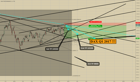 DAX: DAX 2017 Q1 PREDICTION ! SHORT 10950 TILL 9800 IN 4 MONTHS!!!