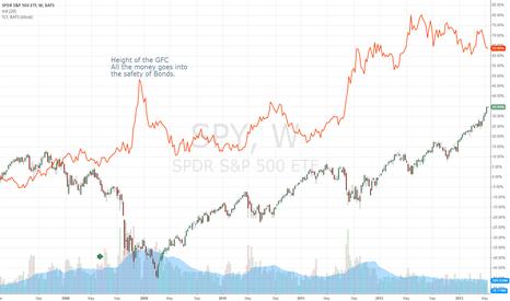 SPY: S&P vs US Bonds