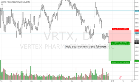 VRTX: Huge Potential Runner alert - Powerful Breakout of TR