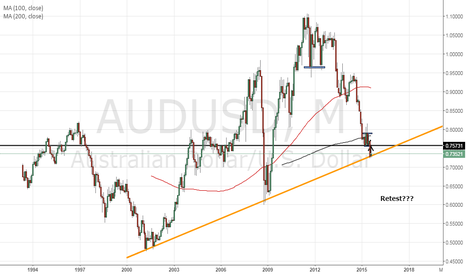 AUDUSD: AUDUSD Monthly snapshot (Potential bullish run)