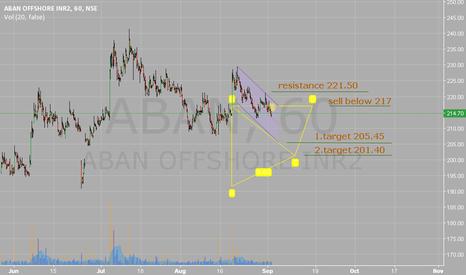 ABAN:  Sell below 217. Target 205.45/201.40.