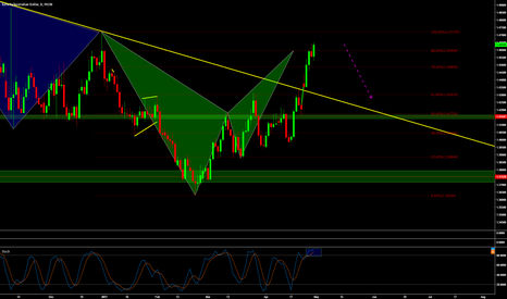 EURAUD: EURAUD - Getting ready to go down.