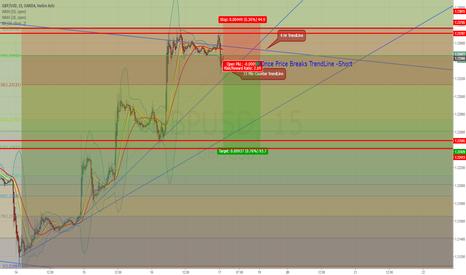 GBPUSD: Possible GBP/USD Short 4hr TrendLine Bounce + `15Min BreakOut
